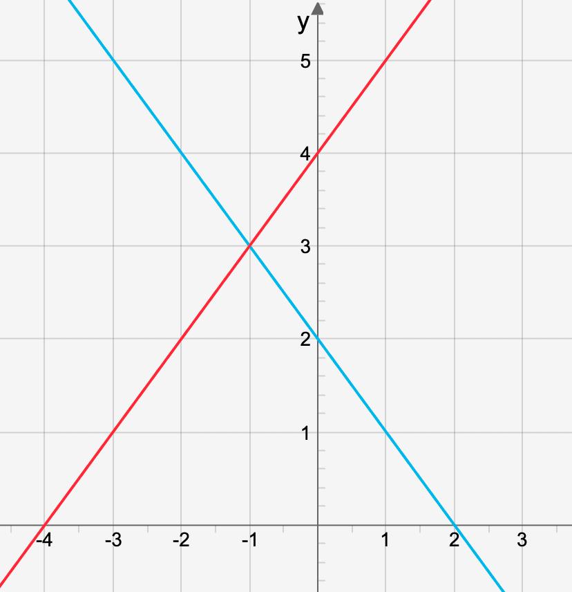 Lösning till ett linjärt ekvationssystem