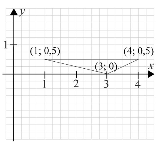 Förklaring uppgift 2 mittpunktsformeln
