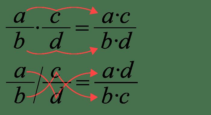 Multiplikation och division av bråktal