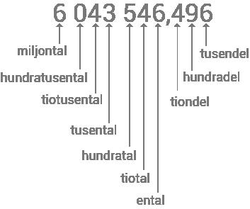 Närmevärde - Exempel på talets delar