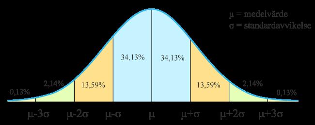 Normalfördelningskurvan inom statistiken.