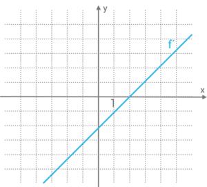 np-derivatans-graf