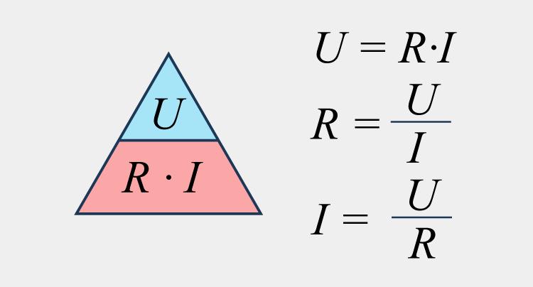 Ohms lag - U=R·I, R=U/I och I = U/R