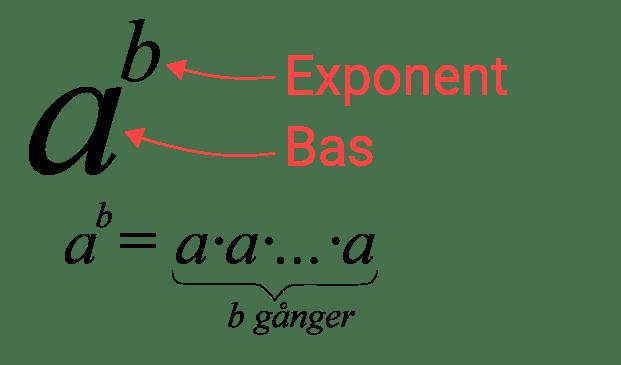 Potens med bas och exponent