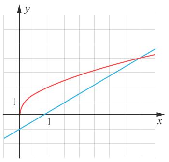 Potensekvation och linjärafunktion