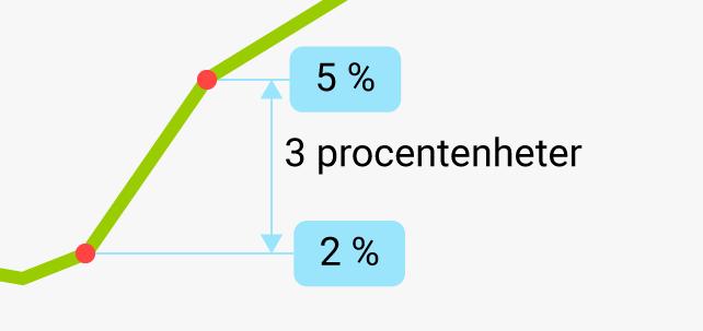 procentenheter