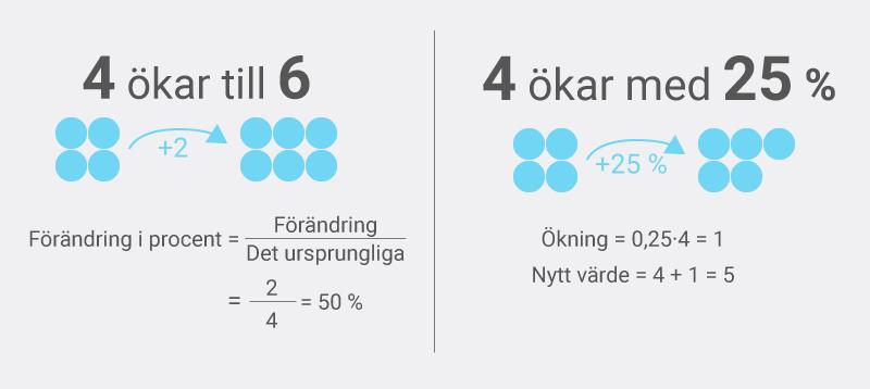 Två varianter av procentuell ökning och minskning