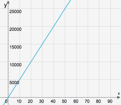 proportionalitet-exempel-1
