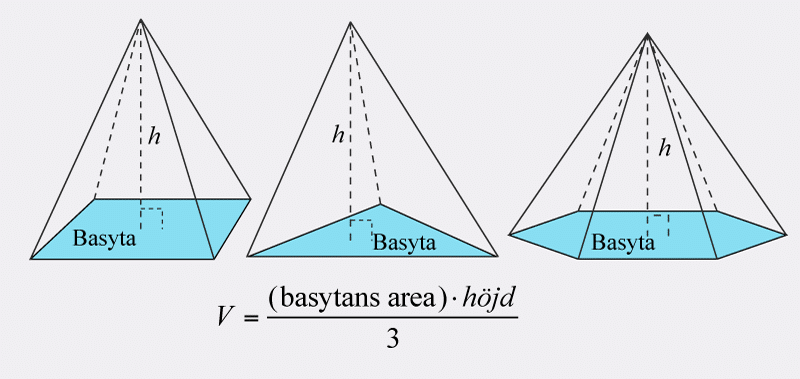 Pyramidens volym