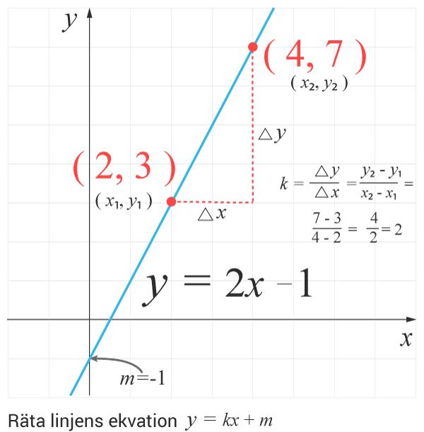Räta linjens ekvation - begrepp