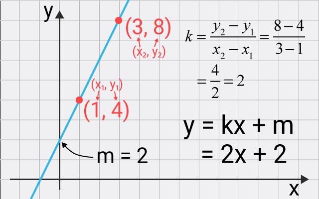 En funktion som beskrivs med räta linjens ekvation