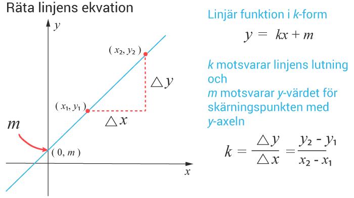 Räta linjens ekvation