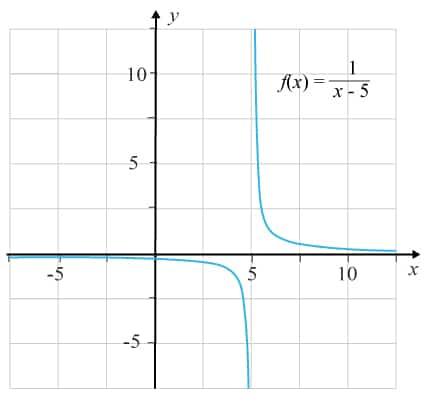 Grafen till en rationell funktion