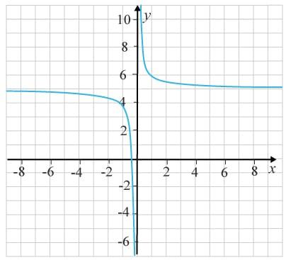 Grafen till en rationellfunktion