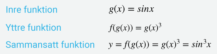 Exempel på sammansatta funktioner