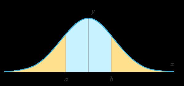 Sannolikhetsfördelning beräkna integral