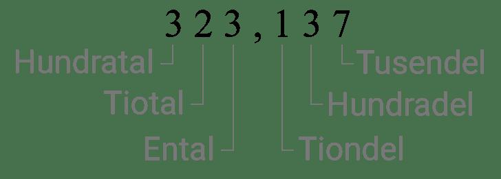 Siffrornas värde i det decimala talsystemet