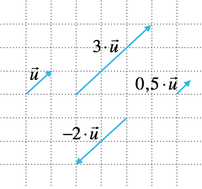skalärmultiplikation med vektorer