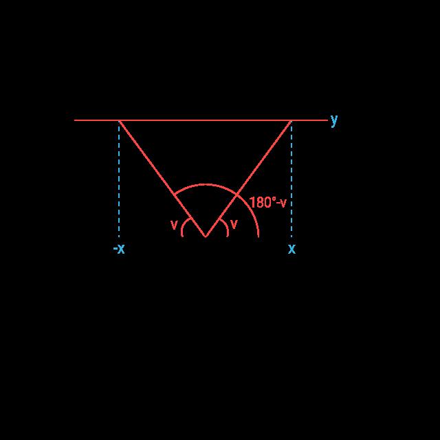 Symmetri enhetscirkeln
