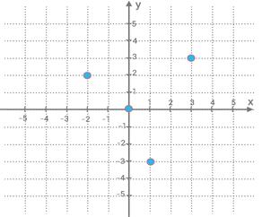 tabell-till-graf-2