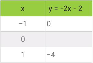 tabell-vad-ar-funktioner