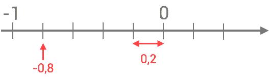 Markera -0,8 på tallinjen