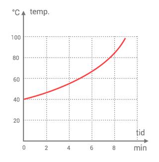 tolka-grafer-ovning-1