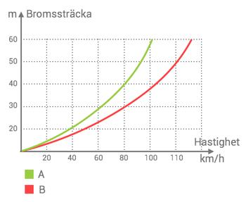 tolka-grafer-ovning-5
