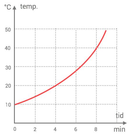 tolka-grafer-text-exempel