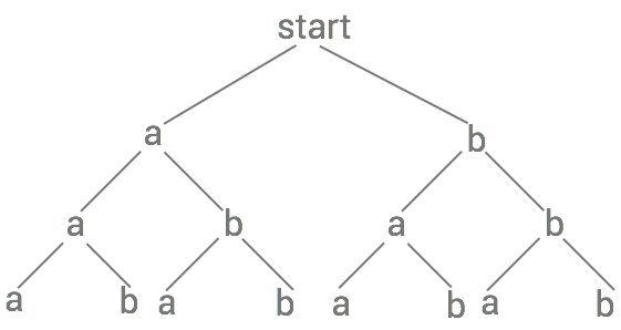 traddiagram-sannolikhter