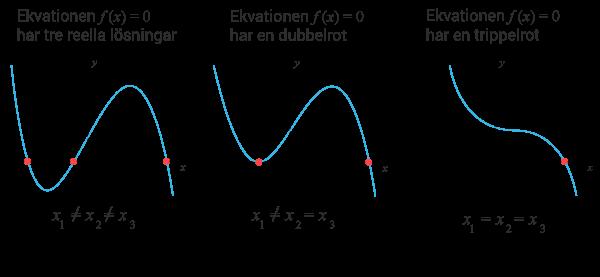 tredjegradsekvationens grafiska lösningsalternativ