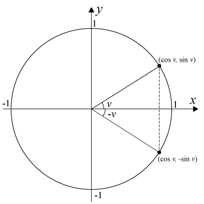 Grundekvation cosinus