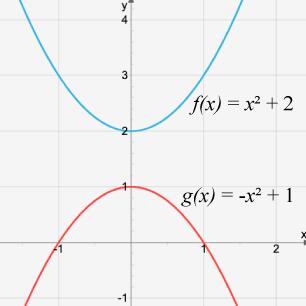 Två olika andragradsekvationer