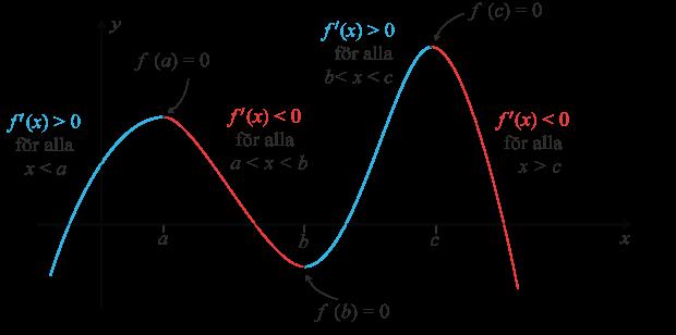 Växande och avtagande graf