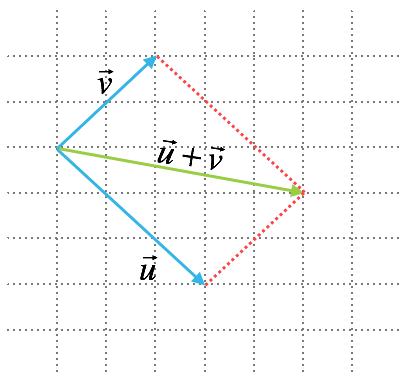 Vektoraddition - parallellogrammetoden