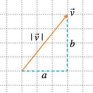 vektorlängd