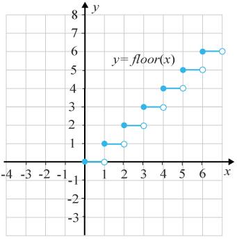Diskontinuerlig funktion y=floor (x)